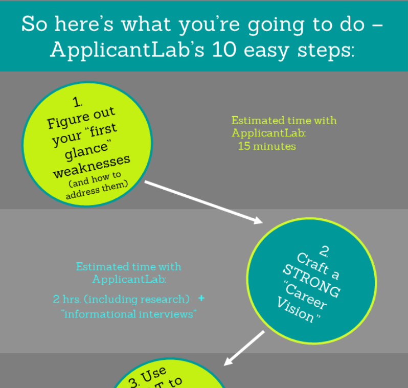 10 steps to writing an MBA application essay that will get you accepted infographic sample