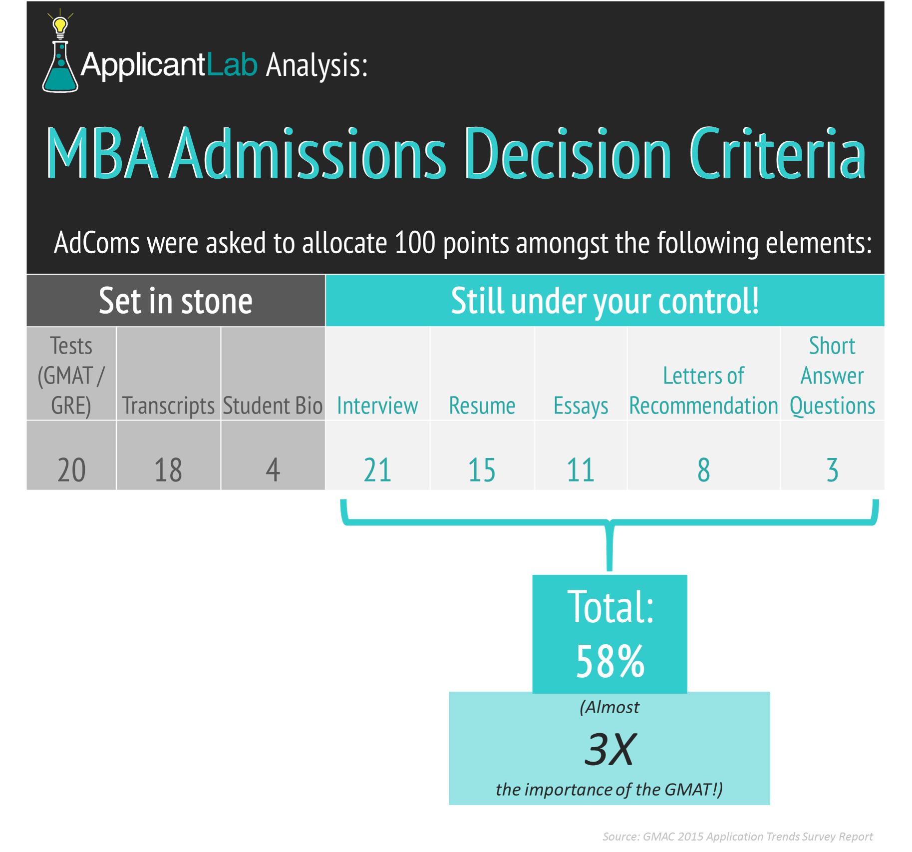 infographic most important elements in MBA application