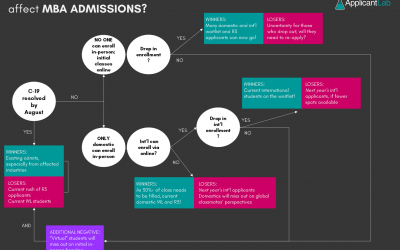 How Will COVID-19 Affect MBA Admissions and Enrollment in 2020? Impact on Round 3 Waitlisted and International Applicants (Infographic)