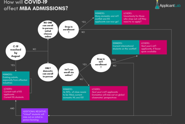 INFOGRAPHIC that explains the impact that the coronavirus and covid-19 may have on MBA admissions and enrollment including waitlist and Round 3 applicants in 2020