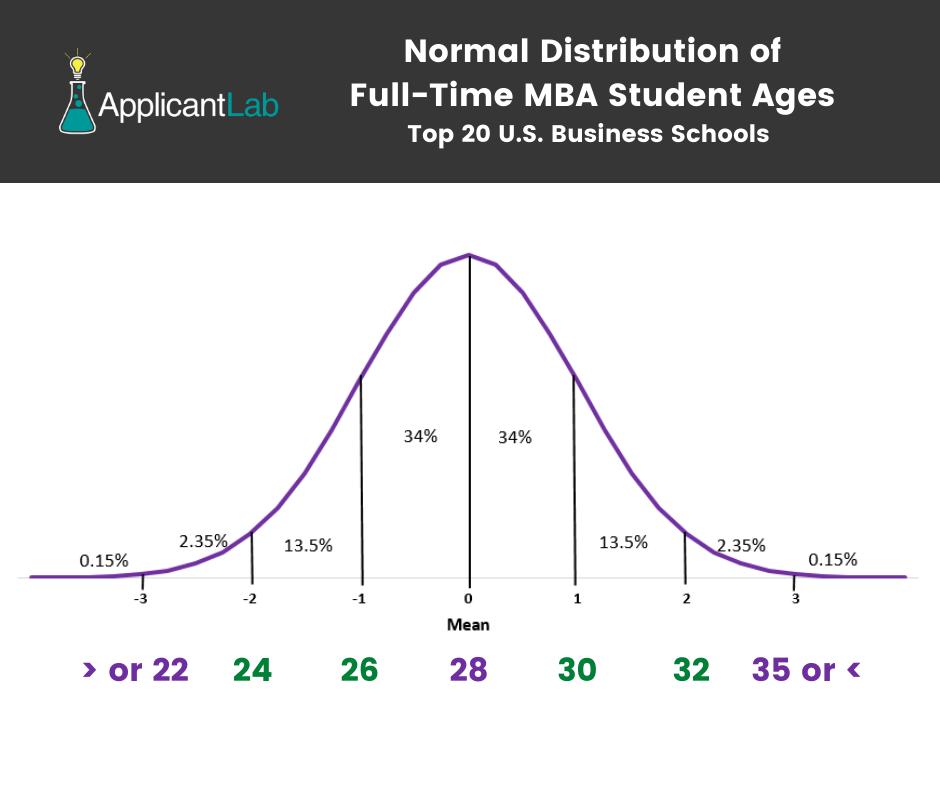 Normal Distribution of Full Time MBA Student Ages