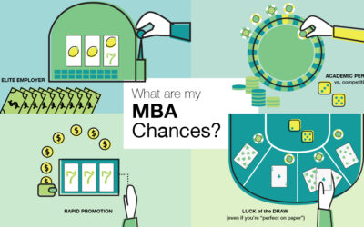 MBA Admissions Chances: How To Really Determine Your Odds